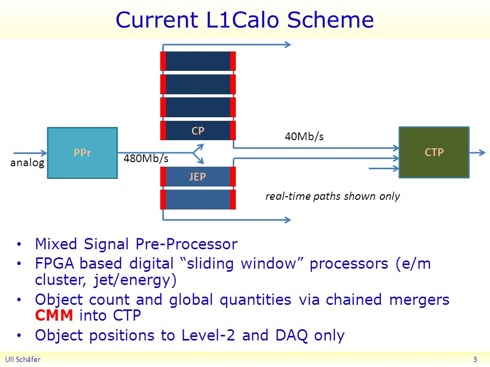 Current L1Calo Scheme Uli Schäfer 3 PPr CP JEP CTP Mixed Signal Pre-Processor FPGA based digital sliding window processors (e/m cluster, jet/energy) Object count and global quantities via chained mergers CMM into CTP Object positions to Level-2 and DAQ only analog 480Mb/s 40Mb/s real-time paths shown only