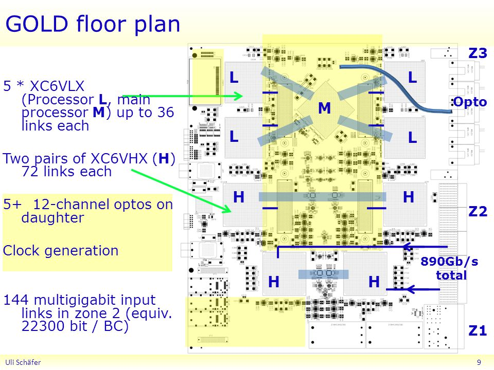 GOLD floor plan Uli Schäfer 9 Z1 Z2 Z3 Opto L L L L H H HH 5 * XC6VLX (Processor L, main processor M) up to 36 links each Two pairs of XC6VHX (H) 72 links each channel optos on daughter Clock generation 144 multigigabit input links in zone 2 (equiv.
