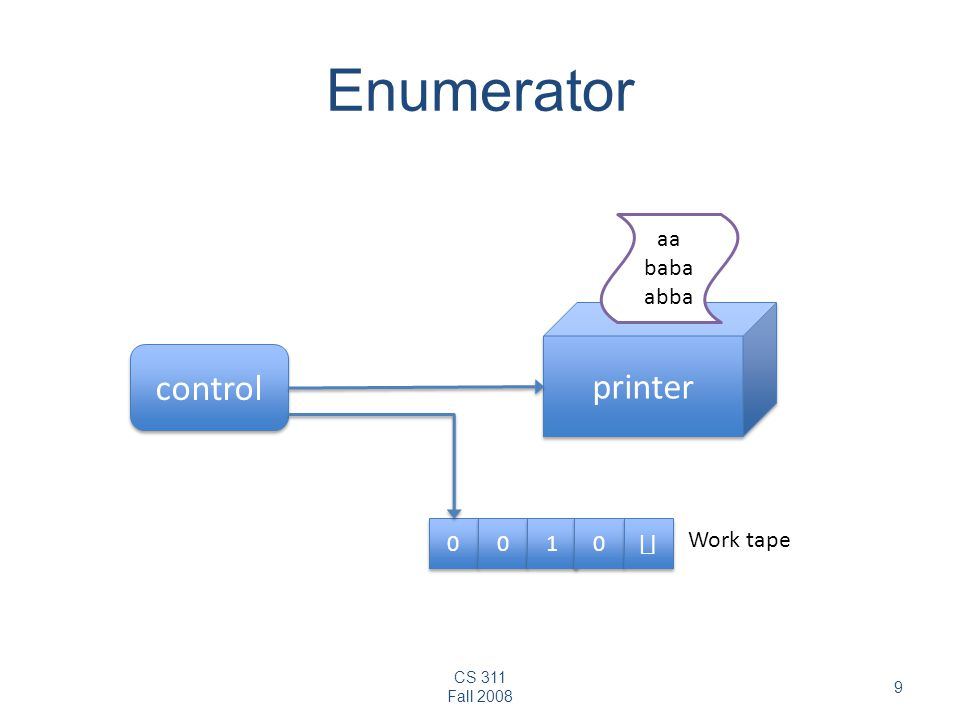 CS 311 Fall Enumerator control printer aa babaabba Work tape