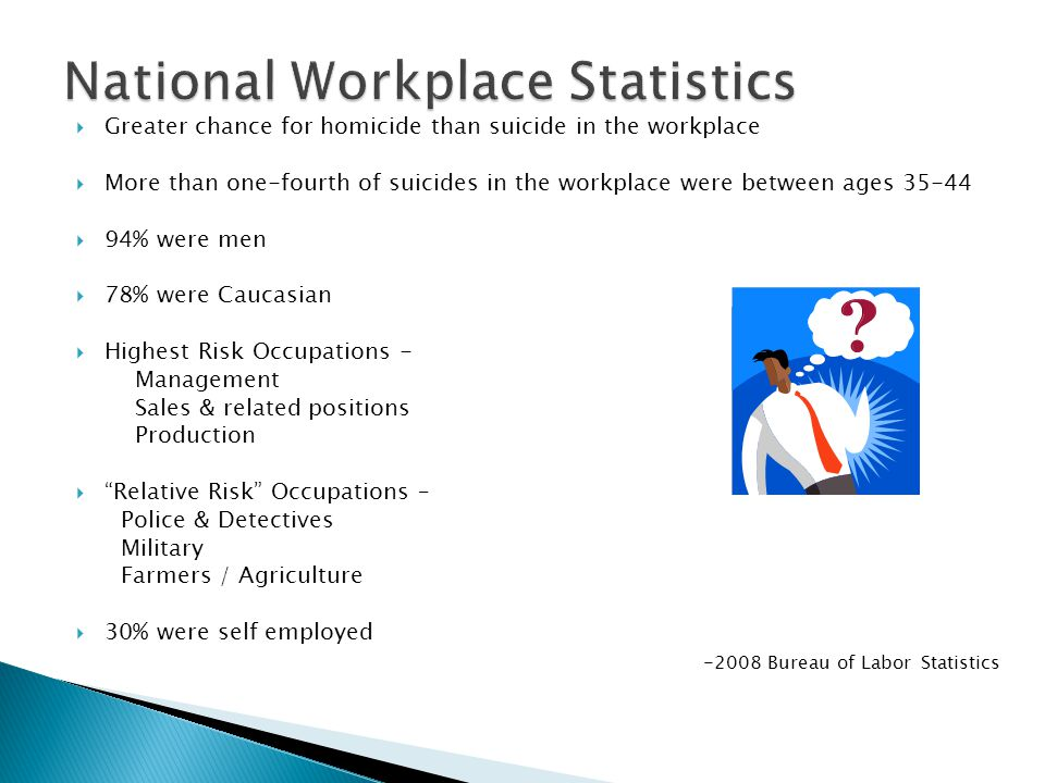  Greater chance for homicide than suicide in the workplace  More than one-fourth of suicides in the workplace were between ages  94% were men  78% were Caucasian  Highest Risk Occupations - Management Sales & related positions Production  Relative Risk Occupations – Police & Detectives Military Farmers / Agriculture  30% were self employed Bureau of Labor Statistics
