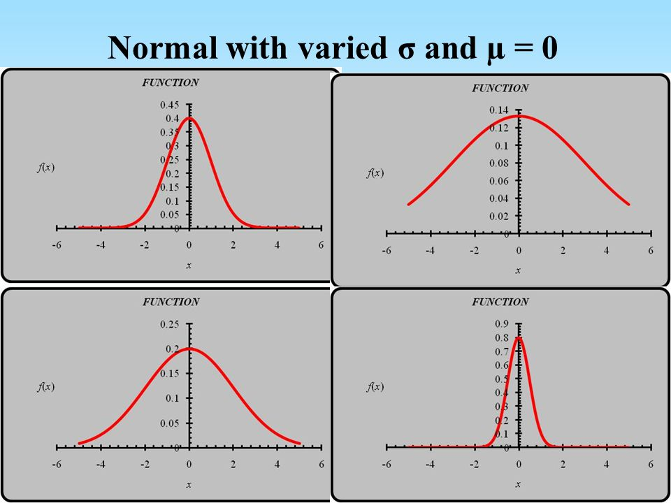 Normal with varied σ and µ = 0