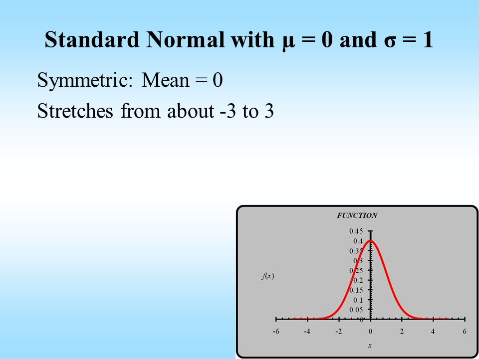 Standard Normal with µ = 0 and σ = 1 Symmetric: Mean = 0 Stretches from about -3 to 3