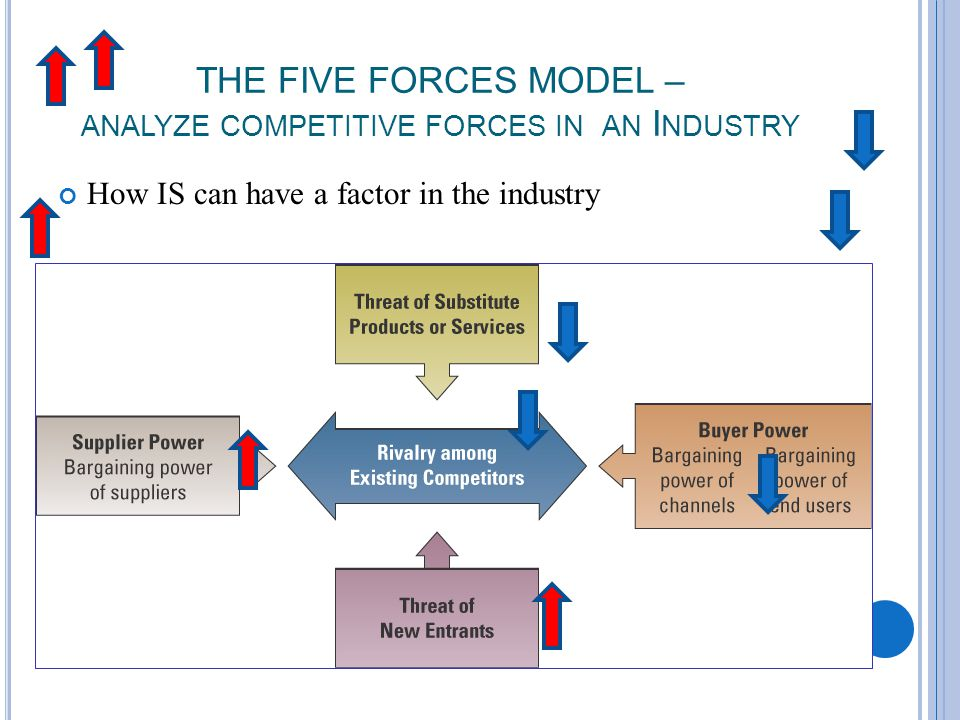 29 THE FIVE FORCES MODEL – ANALYZE COMPETITIVE FORCES IN AN I NDUSTRY How IS can have a factor in the industry
