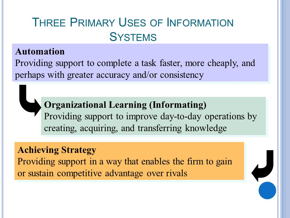 2-5 T HREE P RIMARY U SES OF I NFORMATION S YSTEMS Automation Providing support to complete a task faster, more cheaply, and perhaps with greater accuracy and/or consistency Automation Providing support to complete a task faster, more cheaply, and perhaps with greater accuracy and/or consistency Organizational Learning (Informating) Providing support to improve day-to-day operations by creating, acquiring, and transferring knowledge Organizational Learning (Informating) Providing support to improve day-to-day operations by creating, acquiring, and transferring knowledge Achieving Strategy Providing support in a way that enables the firm to gain or sustain competitive advantage over rivals Achieving Strategy Providing support in a way that enables the firm to gain or sustain competitive advantage over rivals