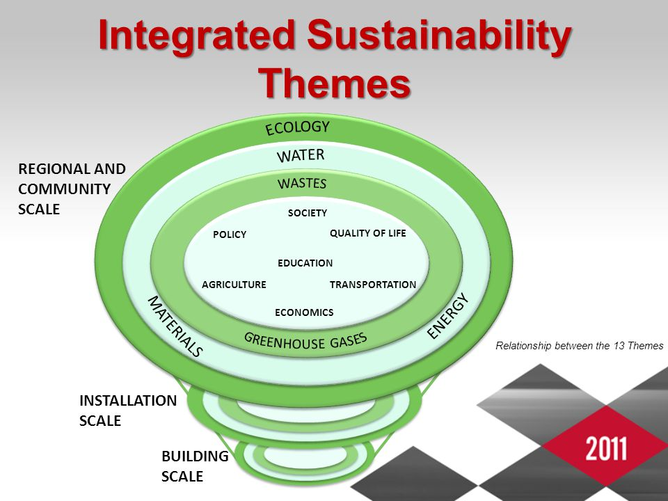 Integrated Sustainability Themes Relationship between the 13 Themes 3 3 SOCIETY QUALITY OF LIFE POLICY ECONOMICS TRANSPORTATION EDUCATION AGRICULTURE REGIONAL AND COMMUNITY SCALE INSTALLATION SCALE BUILDING SCALE
