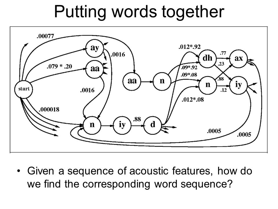 Putting words together Given a sequence of acoustic features, how do we find the corresponding word sequence