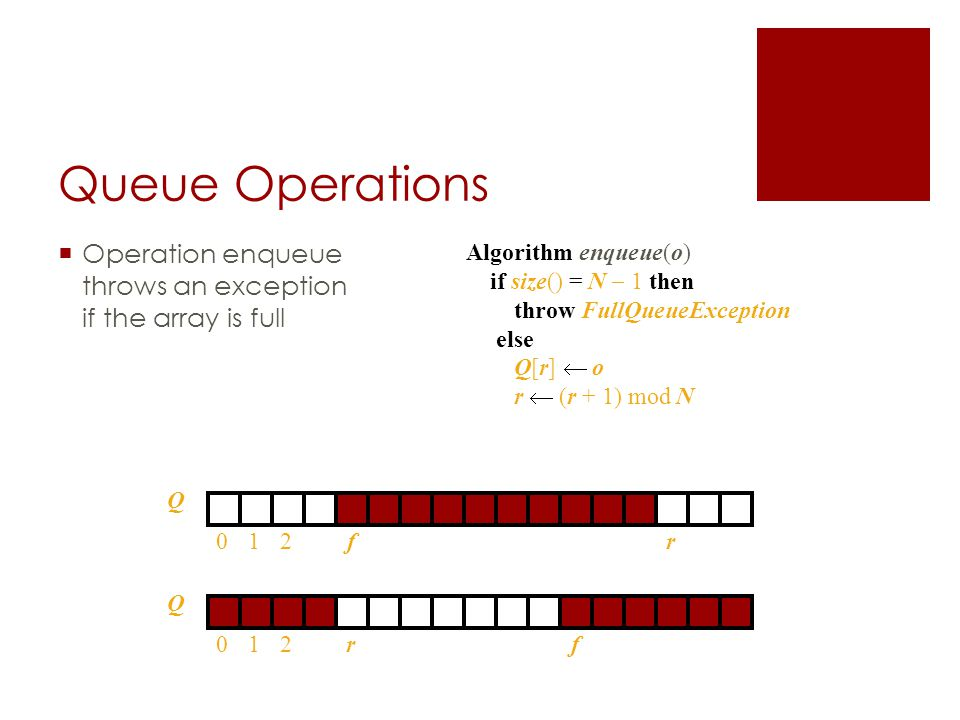 Queue Operations  Operation enqueue throws an exception if the array is full Algorithm enqueue(o) if size() = N  1 then throw FullQueueException else Q[r]  o r  (r + 1) mod N Q 012rf Q 012fr