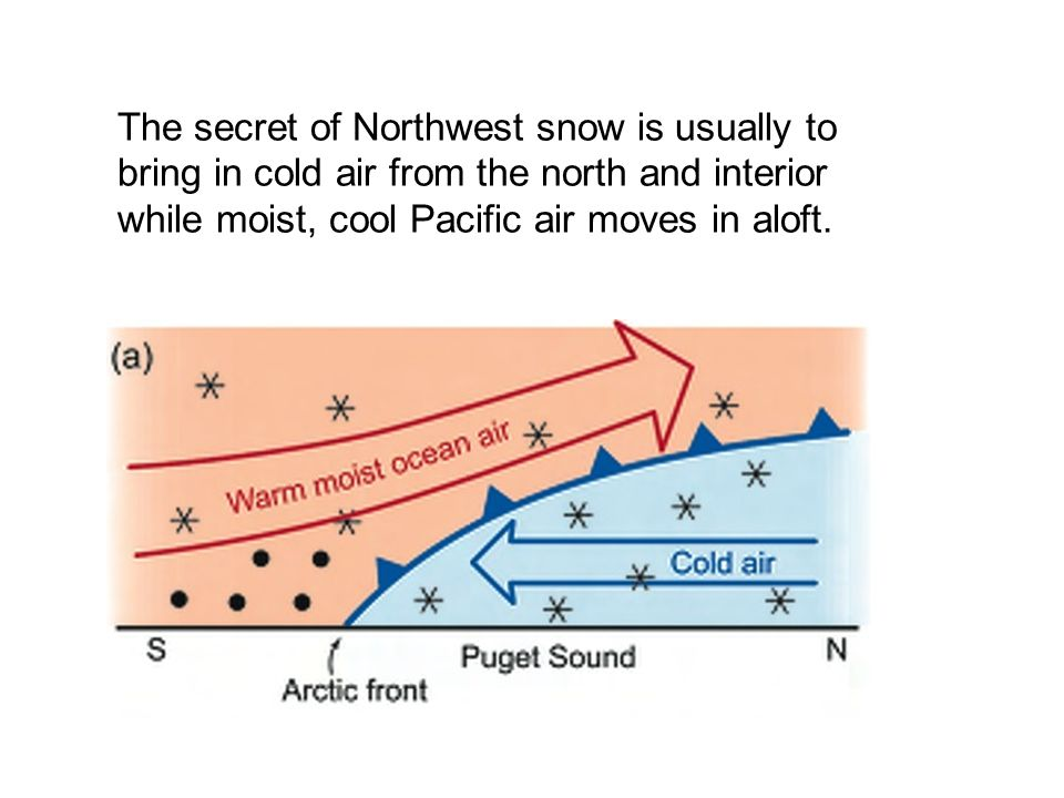The secret of Northwest snow is usually to bring in cold air from the north and interior while moist, cool Pacific air moves in aloft.