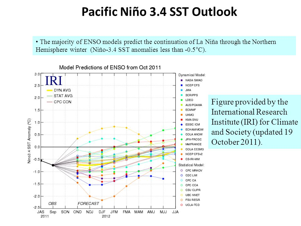 Pacific Niño 3.4 SST Outlook Figure provided by the International Research Institute (IRI) for Climate and Society (updated 19 October 2011).