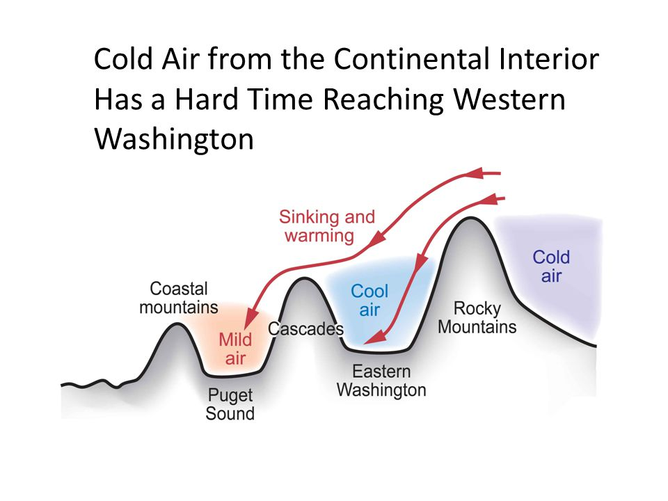 Cold Air from the Continental Interior Has a Hard Time Reaching Western Washington