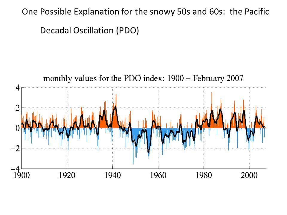 One Possible Explanation for the snowy 50s and 60s: the Pacific Decadal Oscillation (PDO) Decadal Oscillation (PDO) PDO is thought to be a natural mode of atmospheric variability Negative phase of PDO associated with greater snowpack in NW.