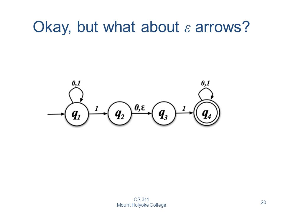 CS 311 Mount Holyoke College 20 Okay, but what about ε arrows