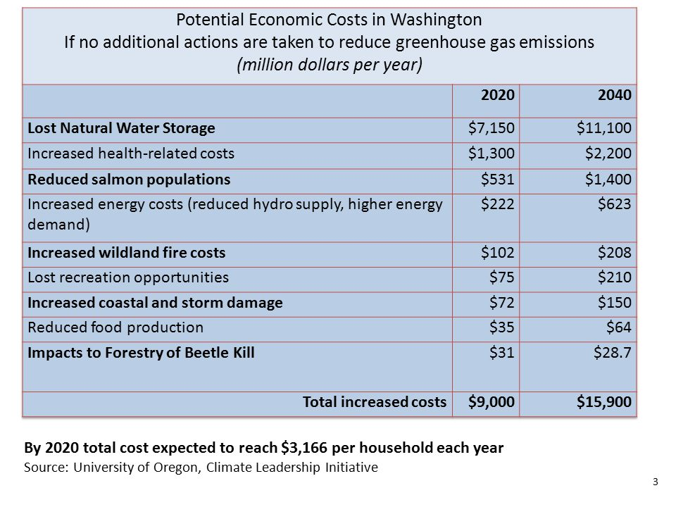 3 By 2020 total cost expected to reach $3,166 per household each year Source: University of Oregon, Climate Leadership Initiative