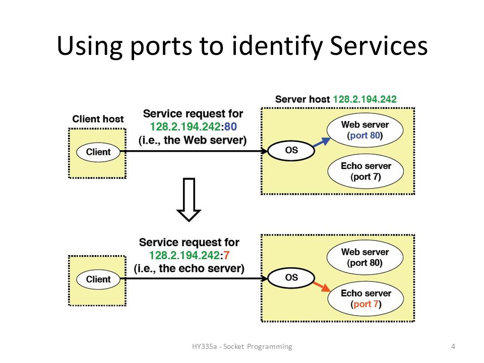 Using ports to identify Services 4HY335a - Socket Programming