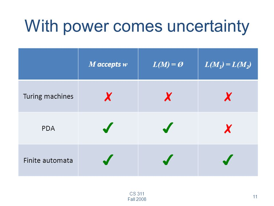 CS 311 Fall With power comes uncertainty M accepts w L(M) = ØL(M 1 ) = L(M 2 ) Turing machines ✗✗✗ PDA ✔✔✗ Finite automata ✔✔✔
