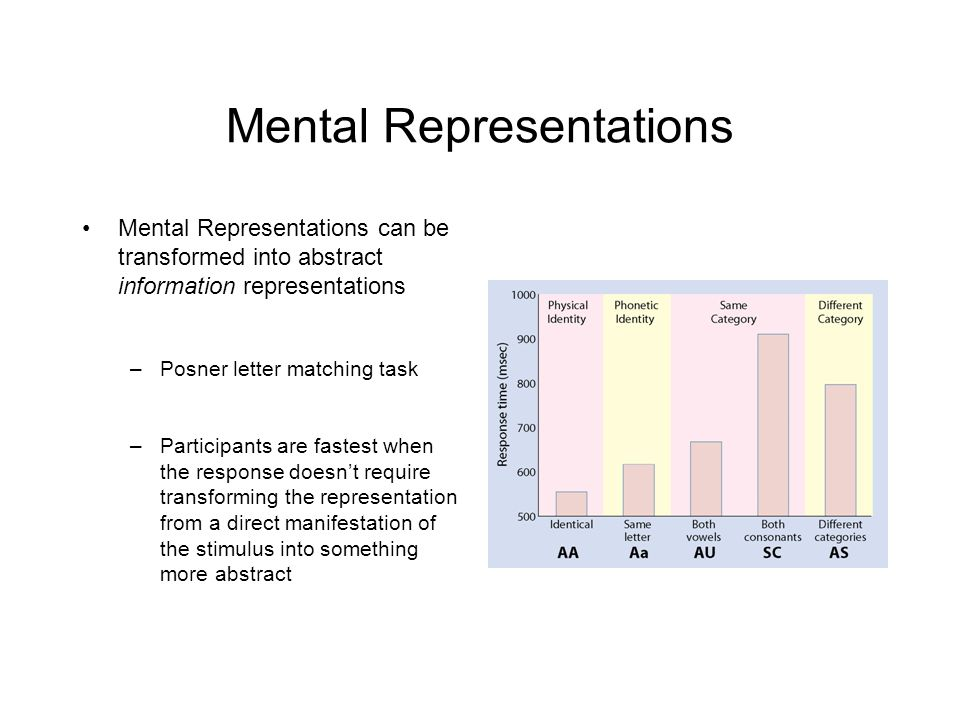 Mental Representations Mental Representations can be transformed into abstract information representations –Posner letter matching task –Participants are fastest when the response doesn't require transforming the representation from a direct manifestation of the stimulus into something more abstract