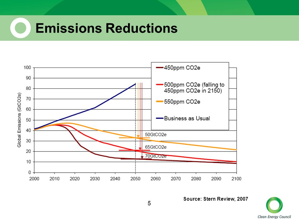 5 Emissions Reductions Source: Stern Review, 2007