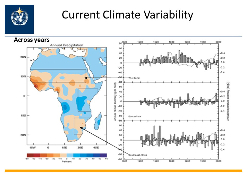 Current Climate Variability Across years