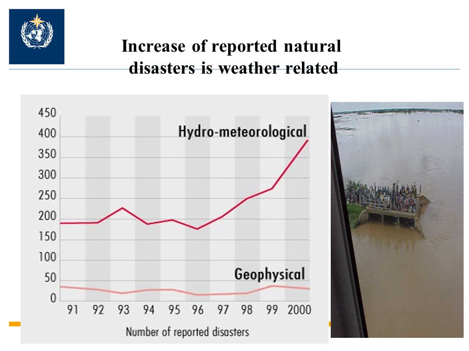 Increase of reported natural disasters is weather related
