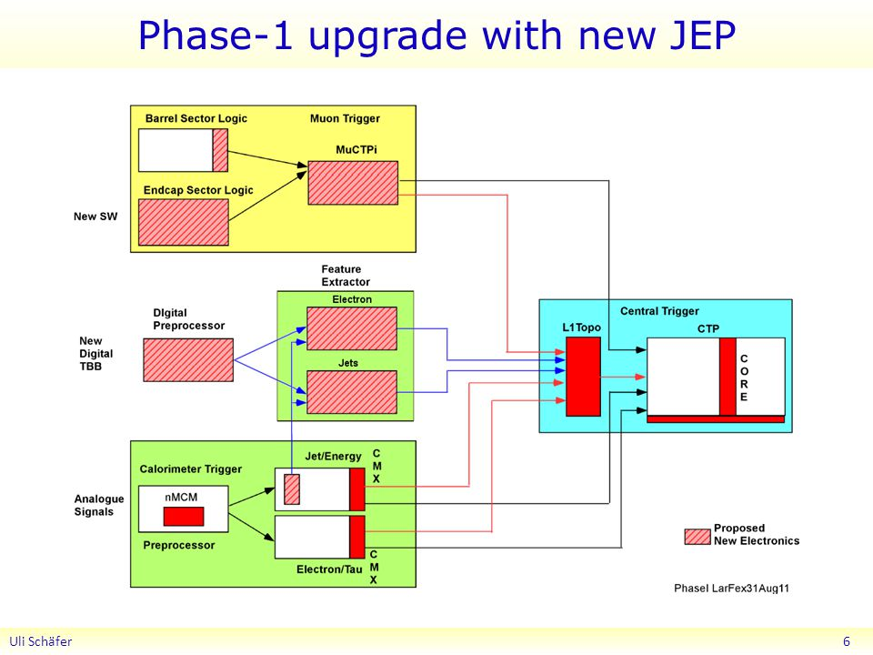 Phase-1 upgrade with new JEP Uli Schäfer 6