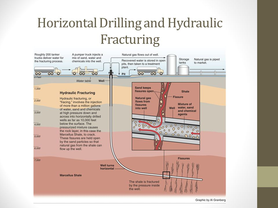 Horizontal Drilling and Hydraulic Fracturing