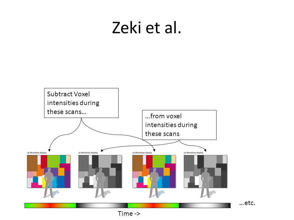 Subtract Voxel intensities during these scans… …from voxel intensities during these scans …etc.