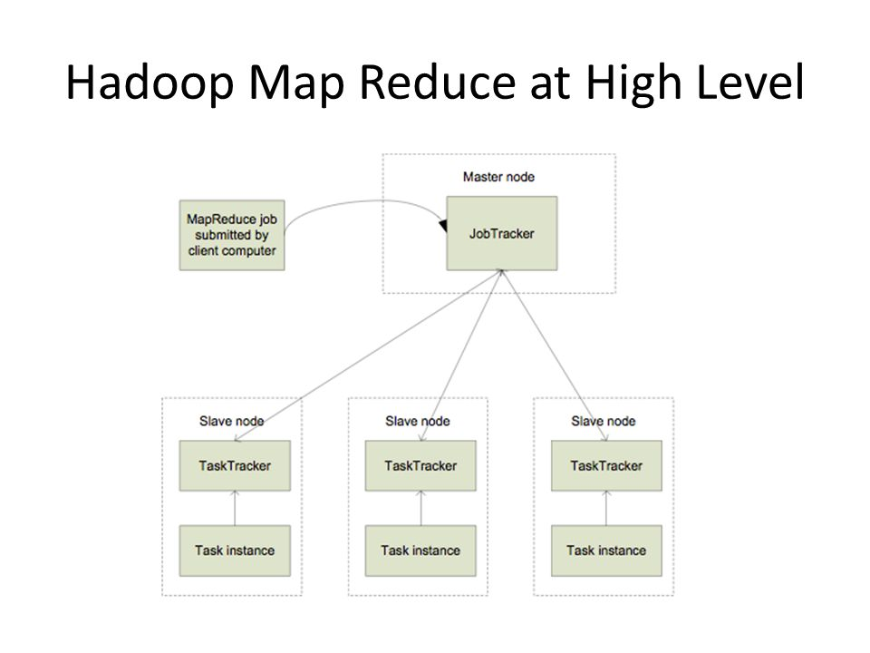 Hadoop Map Reduce at High Level