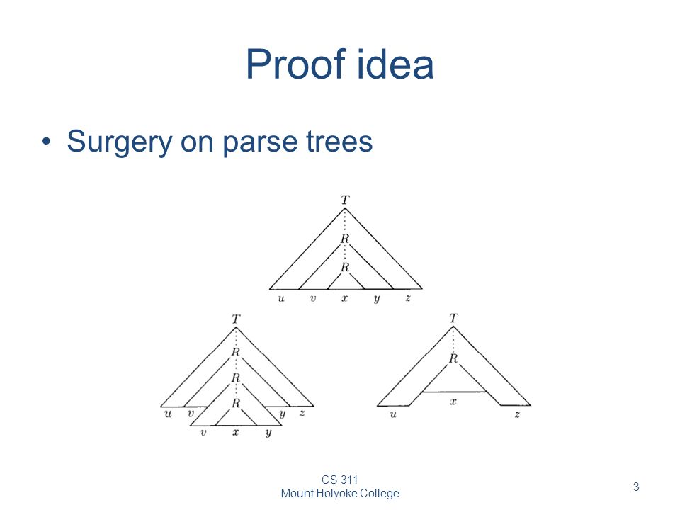 CS 311 Mount Holyoke College 3 Proof idea Surgery on parse trees