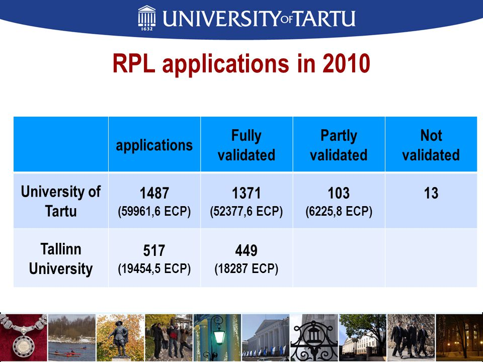 RPL applications in 2010 applications Fully validated Partly validated Not validated University of Tartu 1487 (59961,6 ECP) 1371 (52377,6 ECP) 103 (6225,8 ECP) 13 Tallinn University 517 (19454,5 ECP) 449 (18287 ECP)