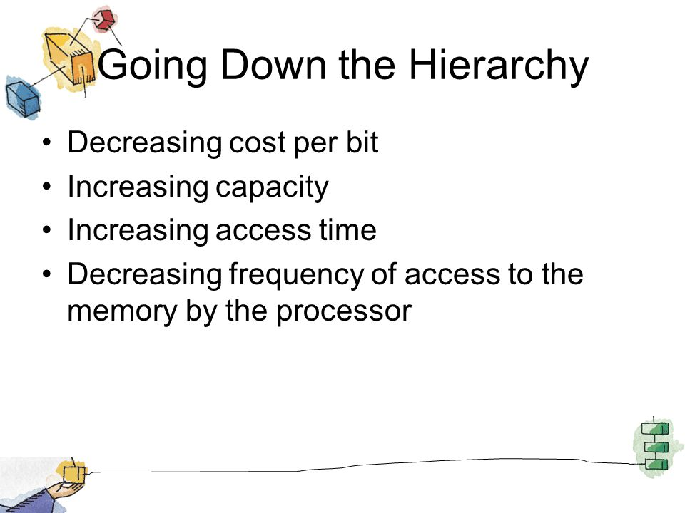 Going Down the Hierarchy Decreasing cost per bit Increasing capacity Increasing access time Decreasing frequency of access to the memory by the processor