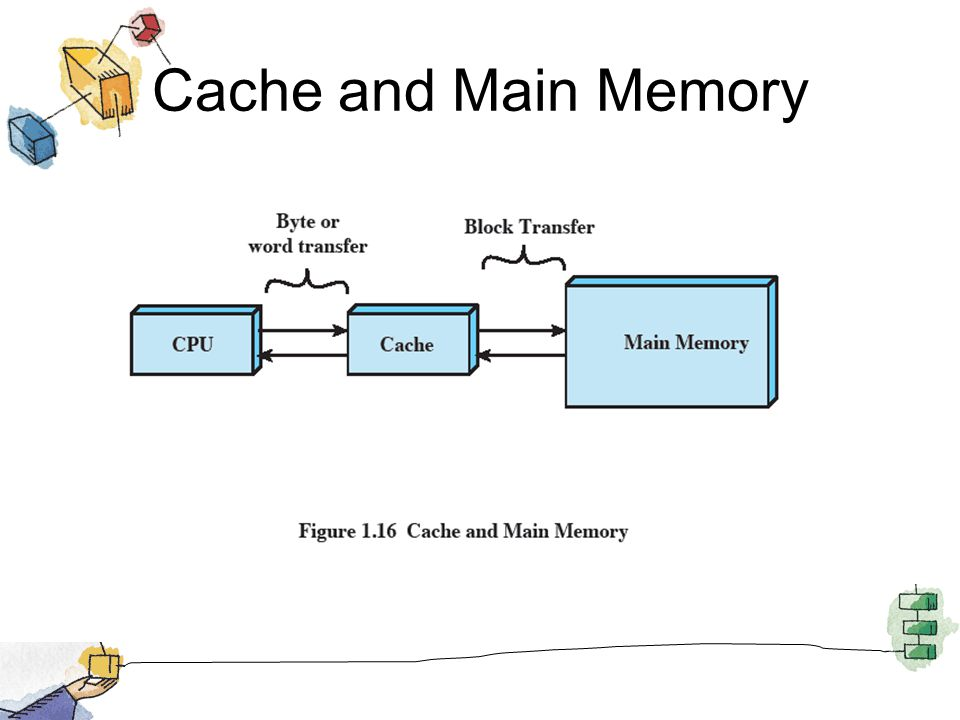 Cache and Main Memory