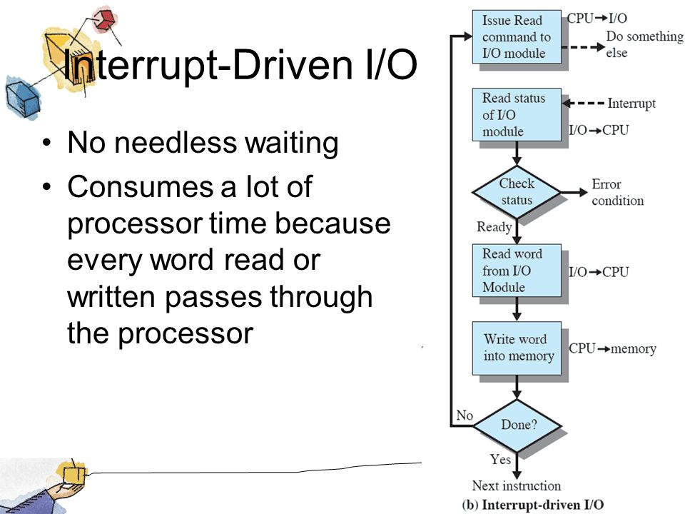 Interrupt-Driven I/O No needless waiting Consumes a lot of processor time because every word read or written passes through the processor