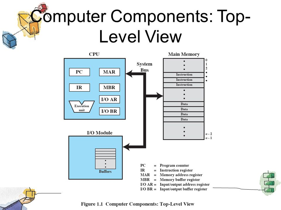 Computer Components: Top- Level View