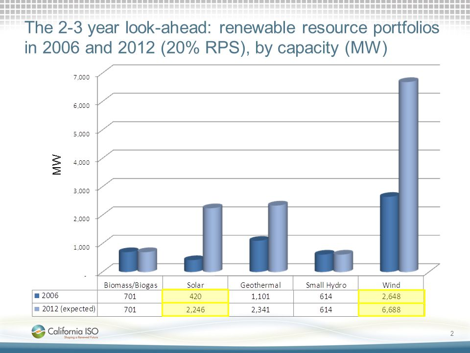 MW The 2-3 year look-ahead: renewable resource portfolios in 2006 and 2012 (20% RPS), by capacity (MW) 2