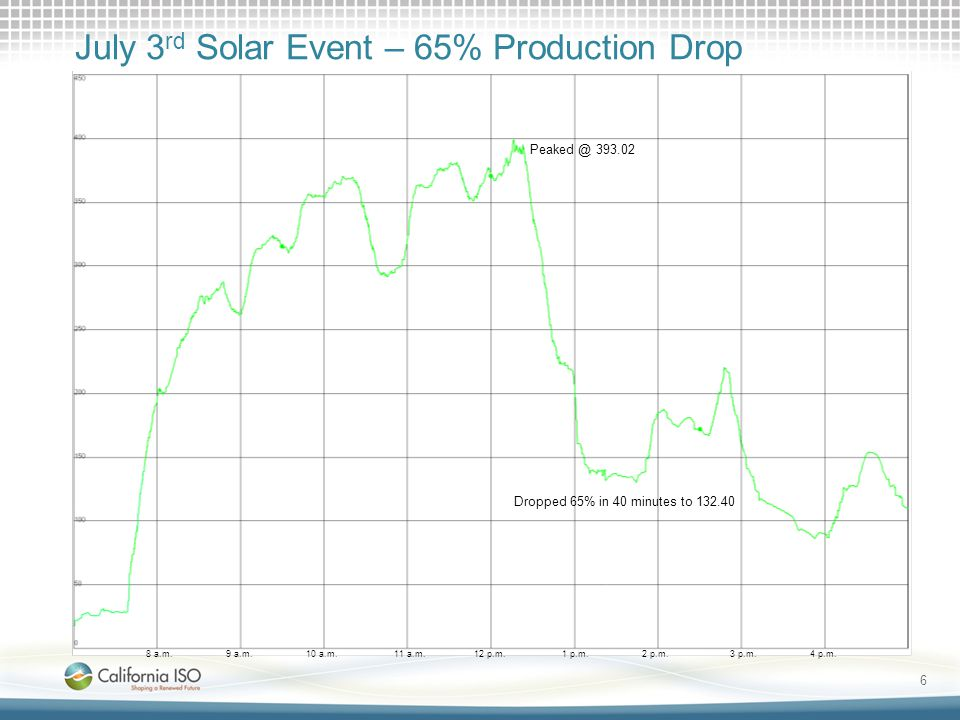 6 July 3 rd Solar Event – 65% Production Drop 8 a.m.9 a.m.10 a.m.11 a.m.12 p.m.1 p.m.2 p.m.3 p.m.4 p.m.