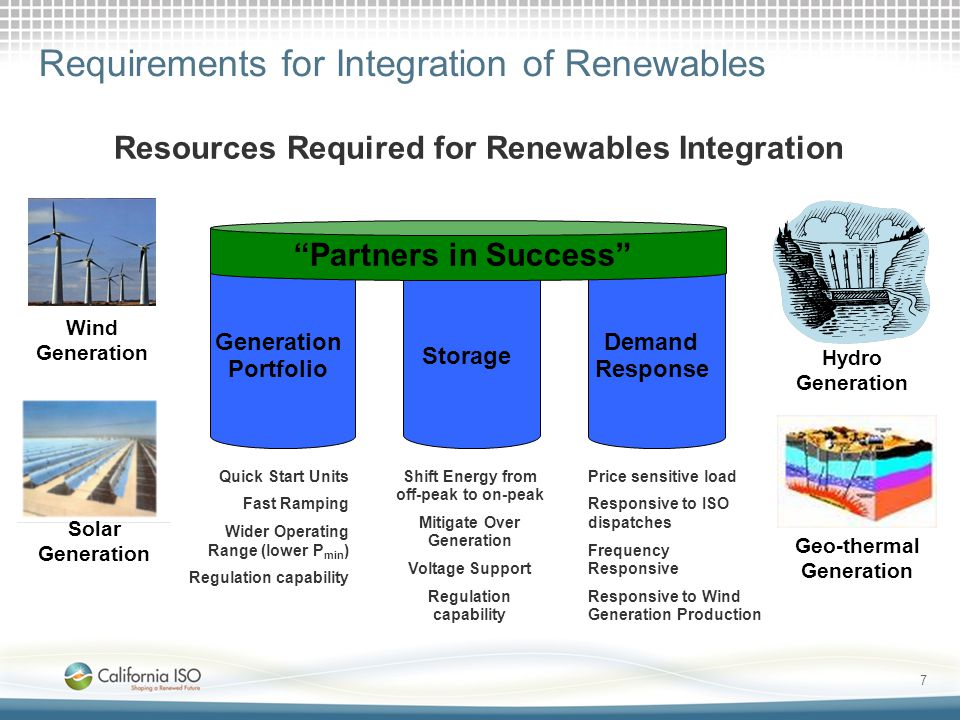 Requirements for Integration of Renewables Resources Required for Renewables Integration Quick Start Units Fast Ramping Wider Operating Range (lower P min ) Regulation capability Shift Energy from off-peak to on-peak Mitigate Over Generation Voltage Support Regulation capability Price sensitive load Responsive to ISO dispatches Frequency Responsive Responsive to Wind Generation Production Generation Portfolio Storage Demand Response Partners in Success Wind Generation Solar Generation Hydro Generation Geo-thermal Generation 7