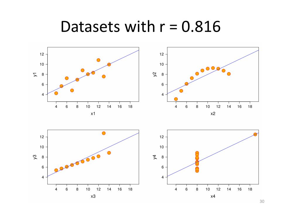 Datasets with r =