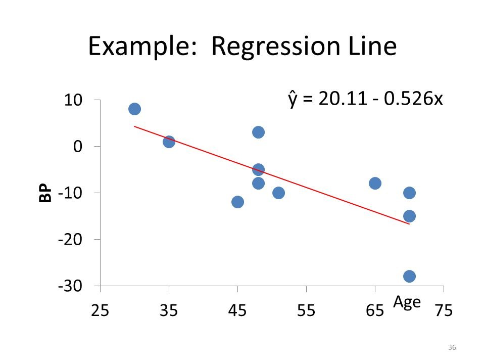 Example: Regression Line Age 36 ŷ = x