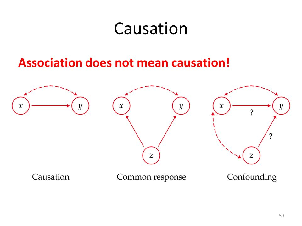Causation Association does not mean causation! 59