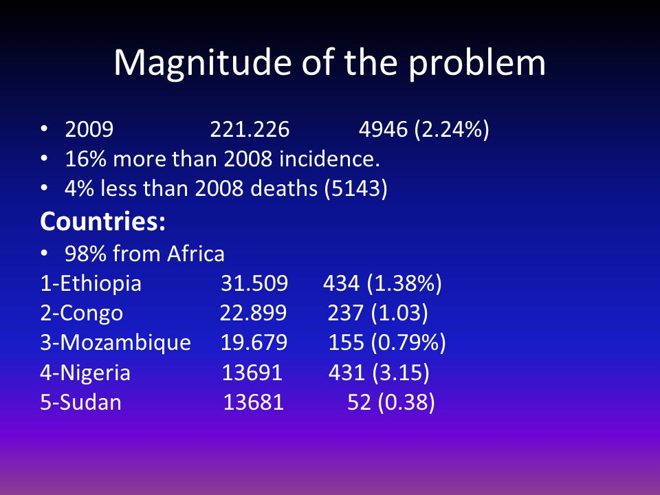 Magnitude of the problem (2.24%) 16% more than 2008 incidence.