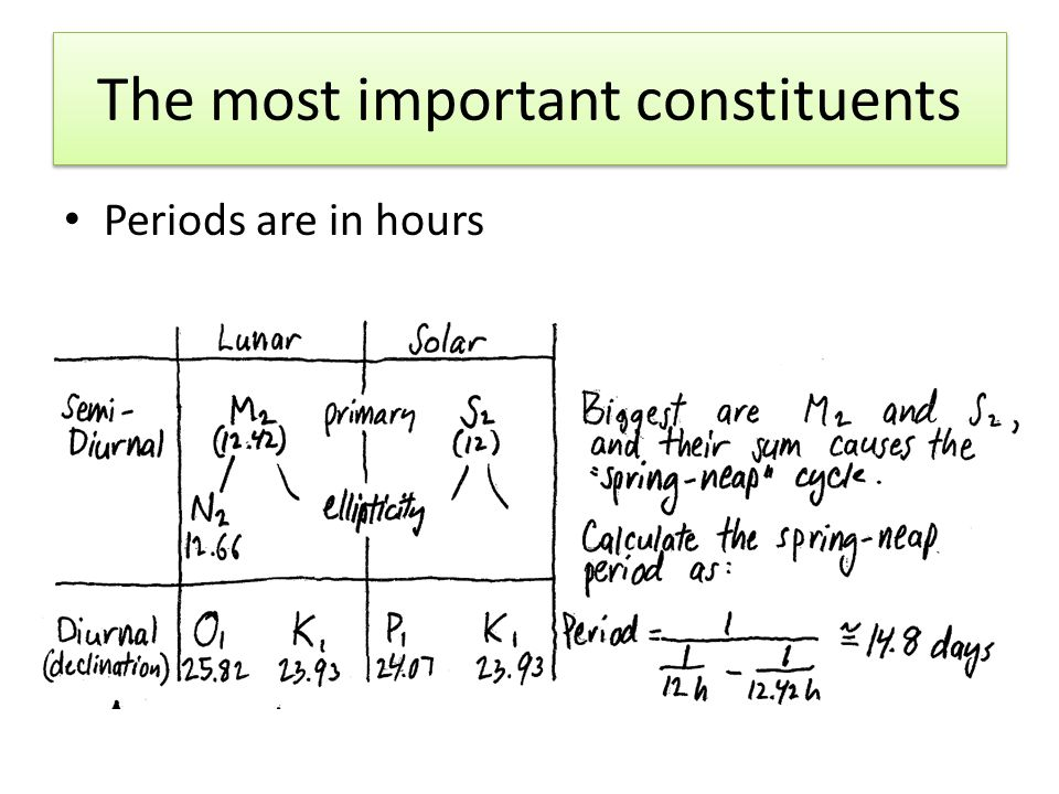The most important constituents Periods are in hours