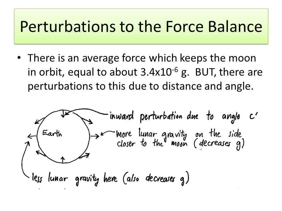 Perturbations to the Force Balance There is an average force which keeps the moon in orbit, equal to about 3.4x10 -6 g.