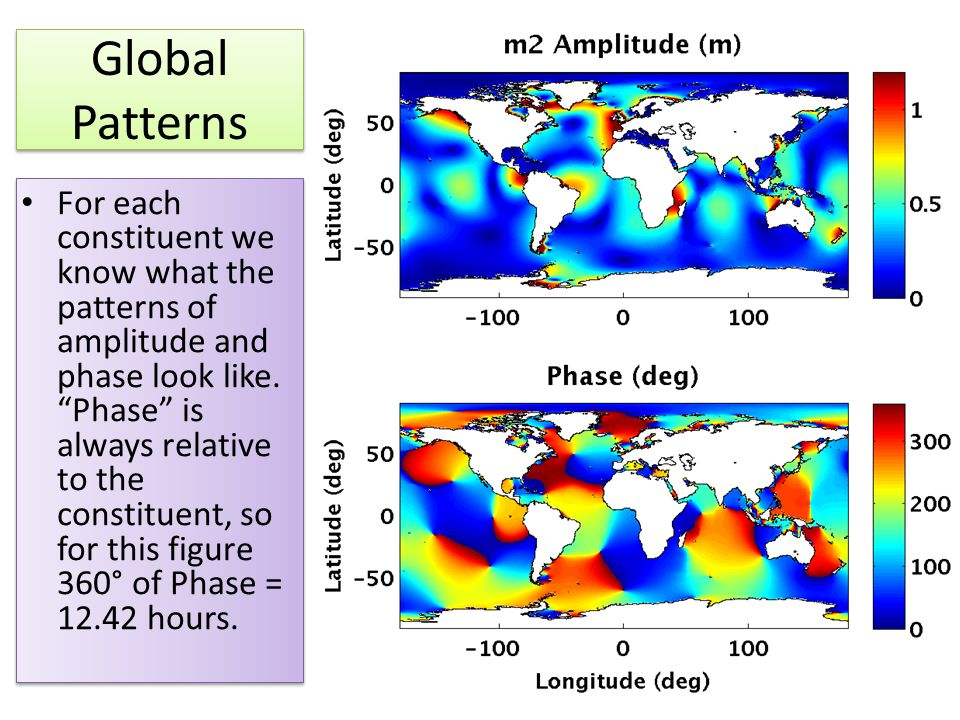 Global Patterns For eachconstituent weknow what thepatterns ofamplitude andphase look like. Phase isalways relativeto theconstituent, sofor this figure360° of Phase =12.42 hours.