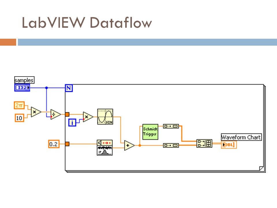 INTEGRATING TIMING AND FREE-RUNNING ACTORS WITH DATAFLOW Tim