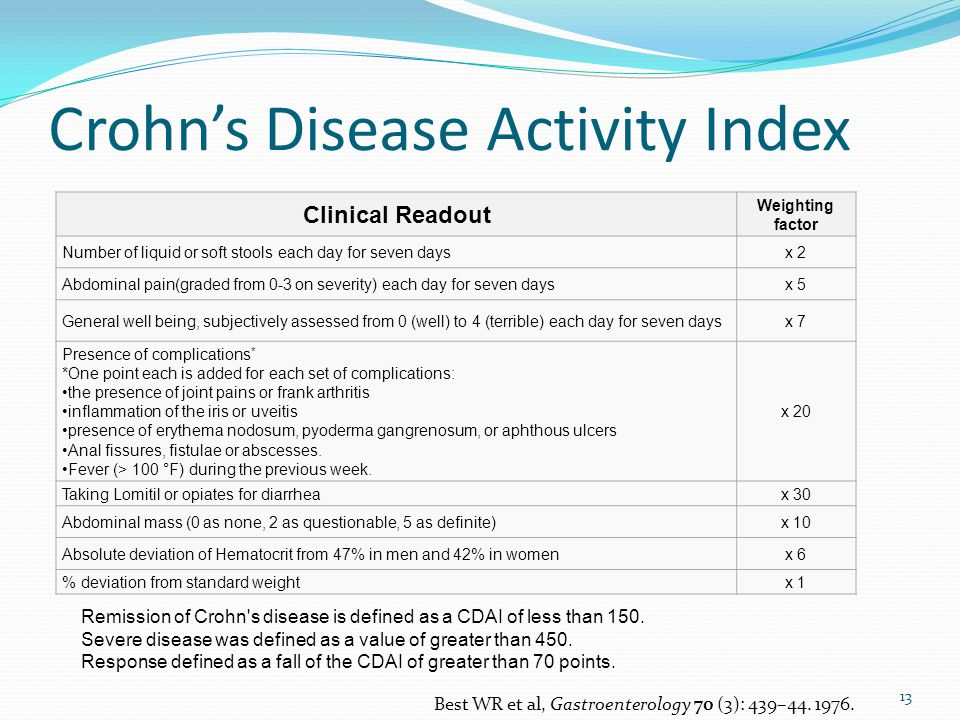 Crohn's Disease Activity Index 13 Clinical Readout Weighting factor Number of liquid or soft stools each day for seven daysx 2 Abdominal pain(graded from 0-3 on severity) each day for seven daysx 5 General well being, subjectively assessed from 0 (well) to 4 (terrible) each day for seven daysx 7 Presence of complications * *One point each is added for each set of complications: the presence of joint pains or frank arthritis inflammation of the iris or uveitis presence of erythema nodosum, pyoderma gangrenosum, or aphthous ulcers Anal fissures, fistulae or abscesses.