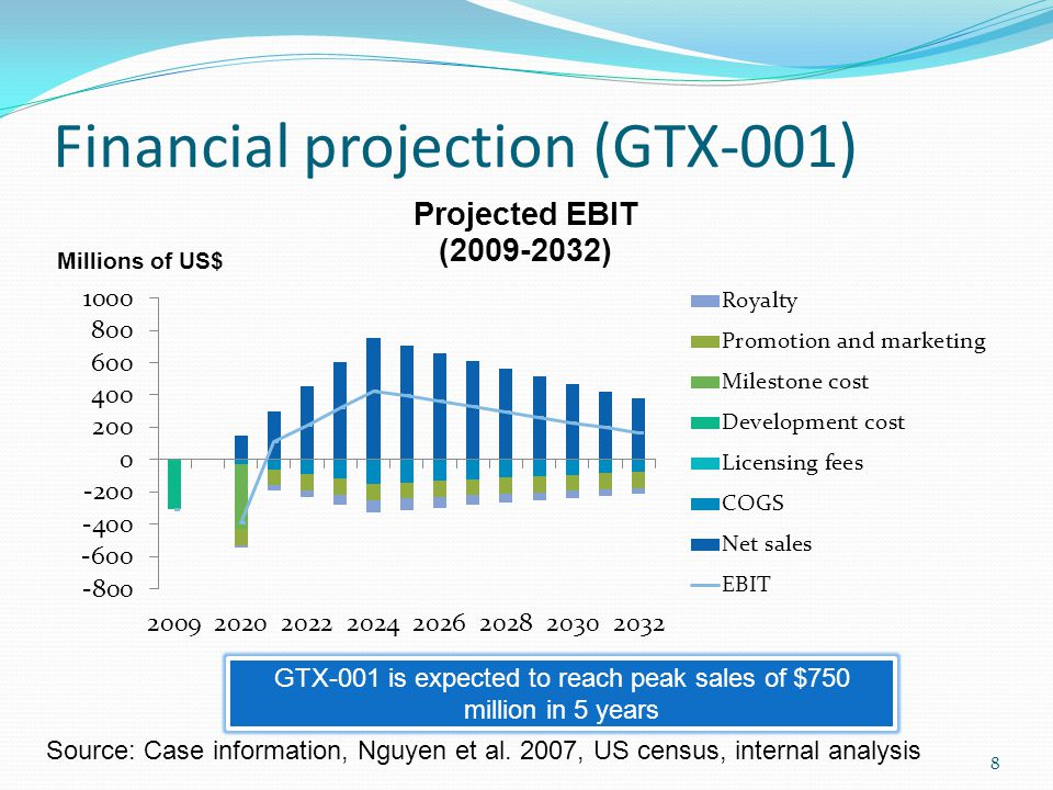 Financial projection (GTX-001) Source: Case information, Nguyen et al.