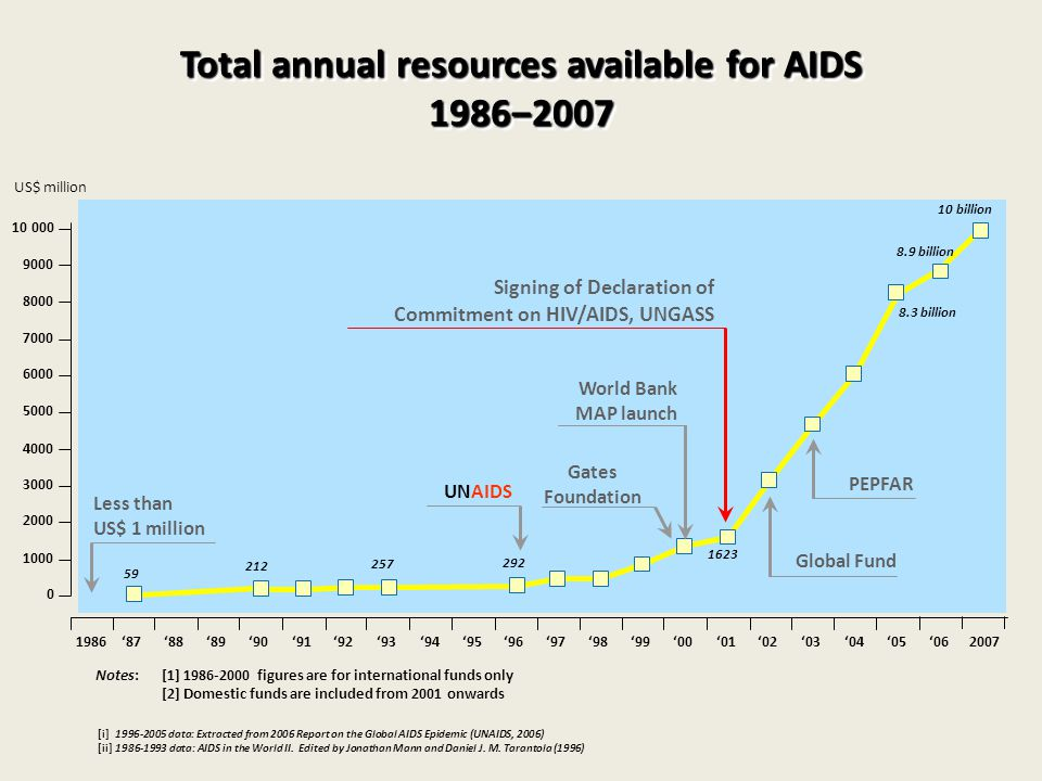 [i] data: Extracted from 2006 Report on the Global AIDS Epidemic (UNAIDS, 2006) [ii] data: AIDS in the World II.