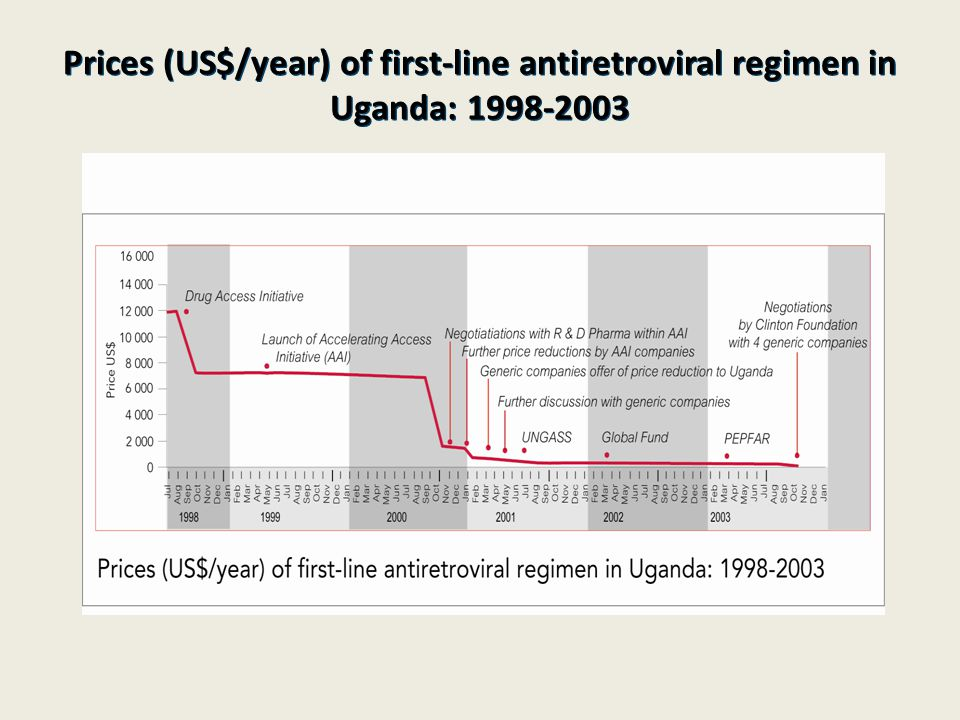 Prices (US$/year) of first-line antiretroviral regimen in Uganda: