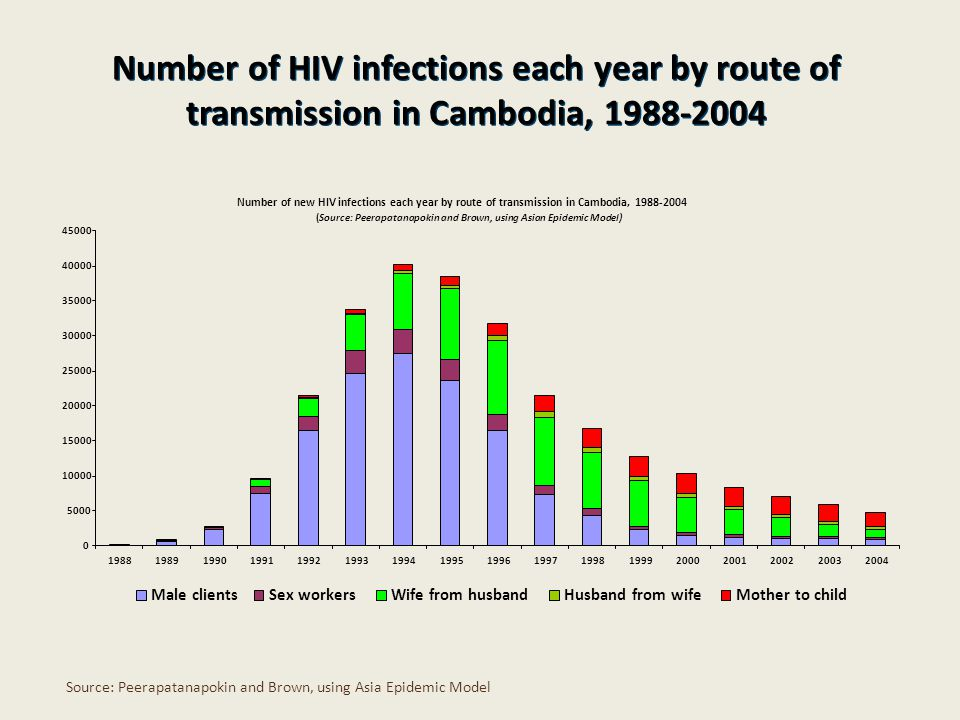 Number of HIV infections each year by route of transmission in Cambodia, Source: Peerapatanapokin and Brown, using Asia Epidemic Model Number of new HIV infections each year by route of transmission in Cambodia, (Source: Peerapatanapokin and Brown, using Asian Epidemic Model) Male clientsSex workersWife from husbandHusband from wifeMother to child