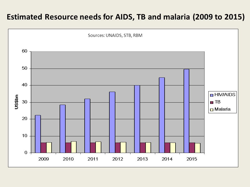 Estimated Resource needs for AIDS, TB and malaria (2009 to 2015) Sources: UNAIDS, STB, RBM